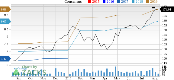 Why Norfolk Southern NSC Stock Might Be A Great Pick August 60 Unique Nsc Stock Quote