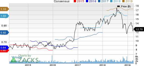 First Commonwealth Financial Corporation Price and Consensus