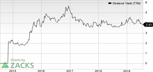 NextEra Energy Partners, LP Dividend Yield (TTM)