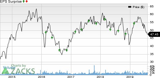 Norwegian Cruise Line Holdings Ltd. Price and EPS Surprise