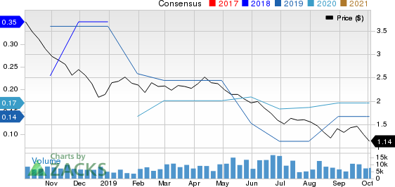 Gran Tierra Energy Inc. Price and Consensus