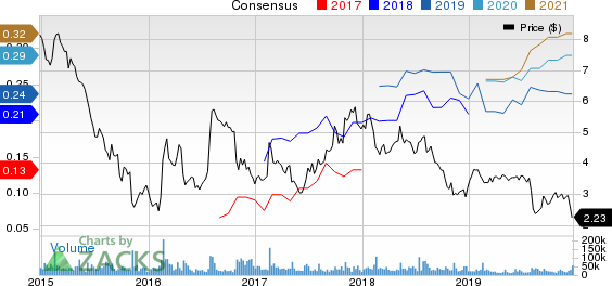 Groupon, Inc. Price and Consensus