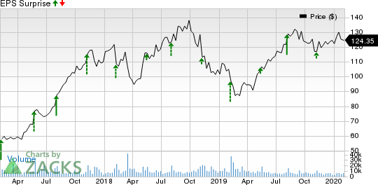 Take-Two Interactive Software, Inc. Price and EPS Surprise