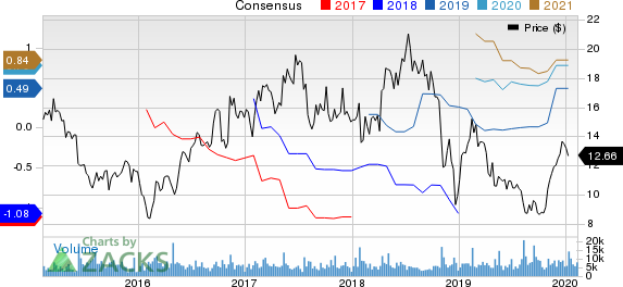 Ironwood Pharmaceuticals, Inc. Price and Consensus