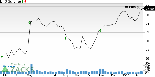 Gardner Denver Holdings, Inc. Price and EPS Surprise