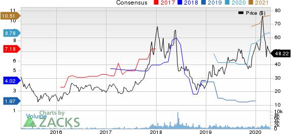 DAQO New Energy Corp. Price and Consensus