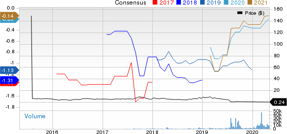 Intec Pharma Ltd. Price and Consensus