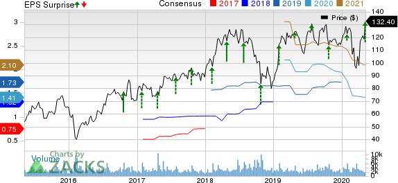 Proofpoint Inc Price, Consensus and EPS Surprise