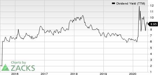 Omega Healthcare Investors, Inc. Dividend Yield (TTM)