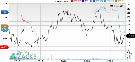 L.B. Foster Company Price and Consensus