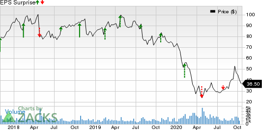 Arch Coal Inc. Price and EPS Surprise