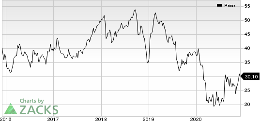 Domtar Corporation Price