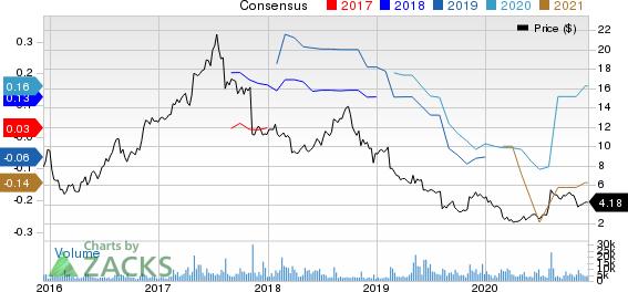 TrueCar, Inc. Price and Consensus