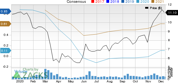 CNH Industrial N.V. Price and Consensus