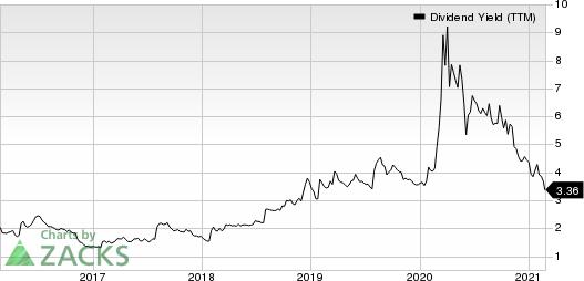 Citizens Financial Group, Inc. Dividend Yield (TTM)