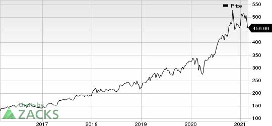 Thermo Fisher Scientific Inc. Price