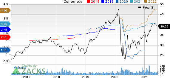Arch Capital Group Ltd. Price and Consensus