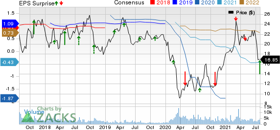 IMAX Corporation Price, Consensus and EPS Surprise