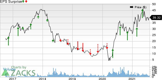 Camping World Holdings Inc. Price and EPS Surprise