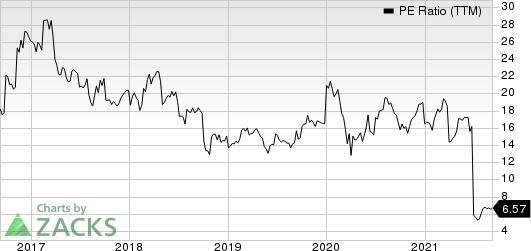 Encore Wire Corporation PE Ratio (TTM)