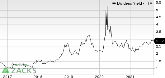 REMAX Holdings, Inc. Dividend Yield (TTM)