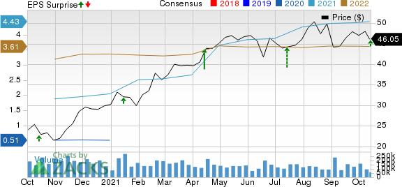 Wells Fargo & Company Price, Consensus and EPS Surprise
