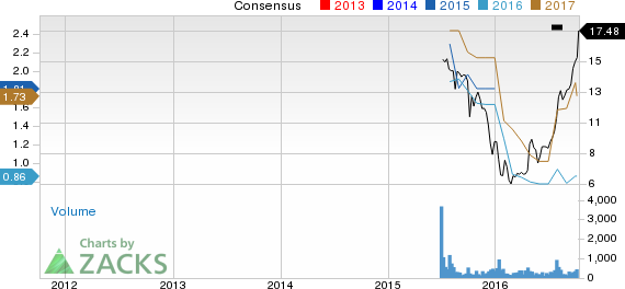 CNX Coal (CNXC) at 52-Week High on Solid Growth Initiatives