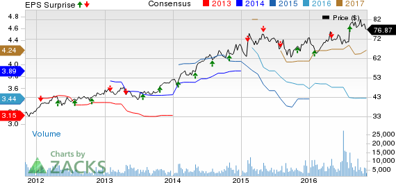 Ball Corporation (BLL) Q3 Earnings Beat, Revenues Miss