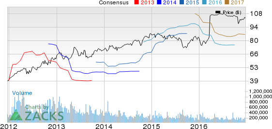 Valspar's (VAL) Q4 Earnings & Revenues Trail Estimates
