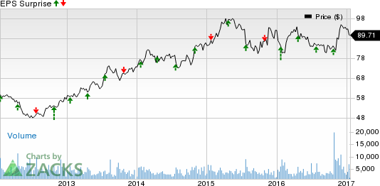 Rockwell Collins (COL) Q1 Earnings: Stock to Disappoint?