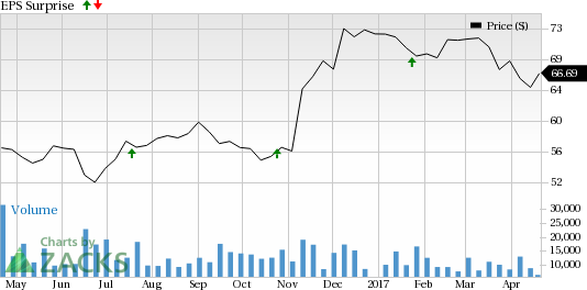 Discover Financial (DFS) Q1 Earnings: Is a Beat in Store?