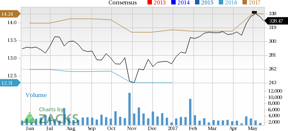 Sherwin Williams Stock Quote Enchanting Why You Shouldn't Bet Against Sherwinwilliams Shw Stock