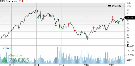 Is a Beat in Store for Dover (DOV) this Earnings Season?