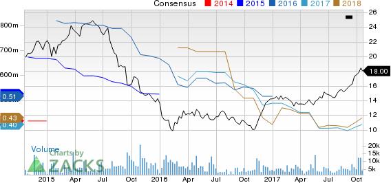 La Quinta Holdings Inc. Price and Consensus