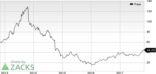 Chart Industries, Inc. Price
