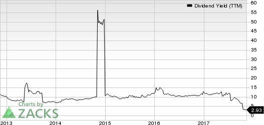 Drive Shack Inc. Dividend Yield (TTM)