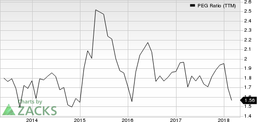 Crane Company PEG Ratio (TTM)
