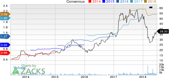 NutriSystem Inc Price and Consensus