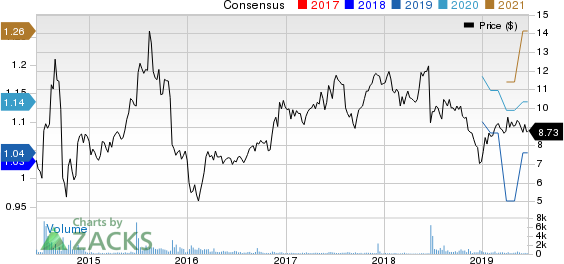 Green Brick Partners, Inc. Price and Consensus