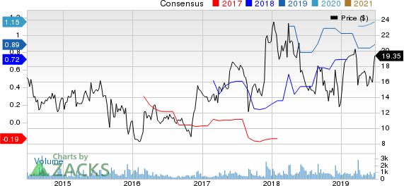 Titan Machinery Inc. Price and Consensus