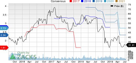 Astec Industries, Inc. Price and Consensus
