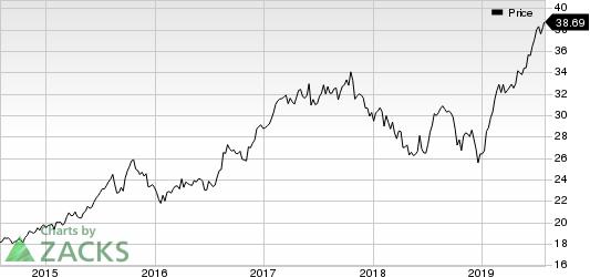 Arch Capital Group Ltd. Price