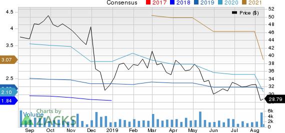 Supernus Pharmaceuticals, Inc. Price and Consensus