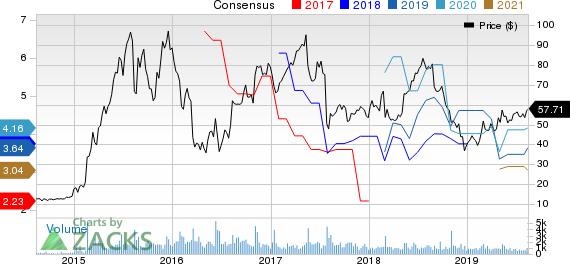 Eagle Pharmaceuticals, Inc. Price and Consensus