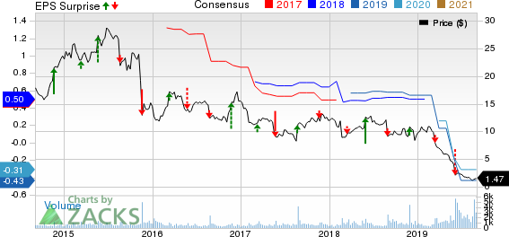 Kirkland's, Inc. Price, Consensus and EPS Surprise