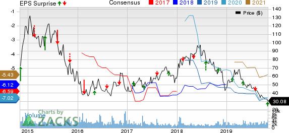 Agios Pharmaceuticals, Inc. Price, Consensus and EPS Surprise