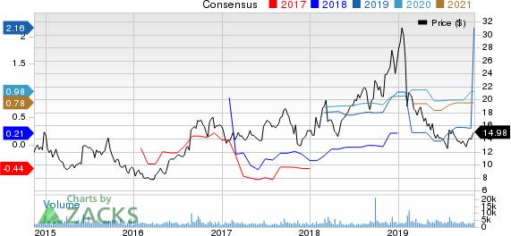 Vanda Pharmaceuticals Inc. Price and Consensus