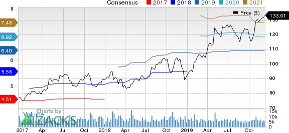 Ingersoll-Rand PLC (Ireland) Price and Consensus