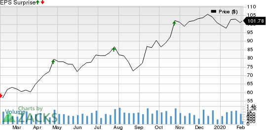 Group 1 Automotive, Inc. Price and EPS Surprise