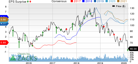 EOG Resources, Inc. Price, Consensus and EPS Surprise
